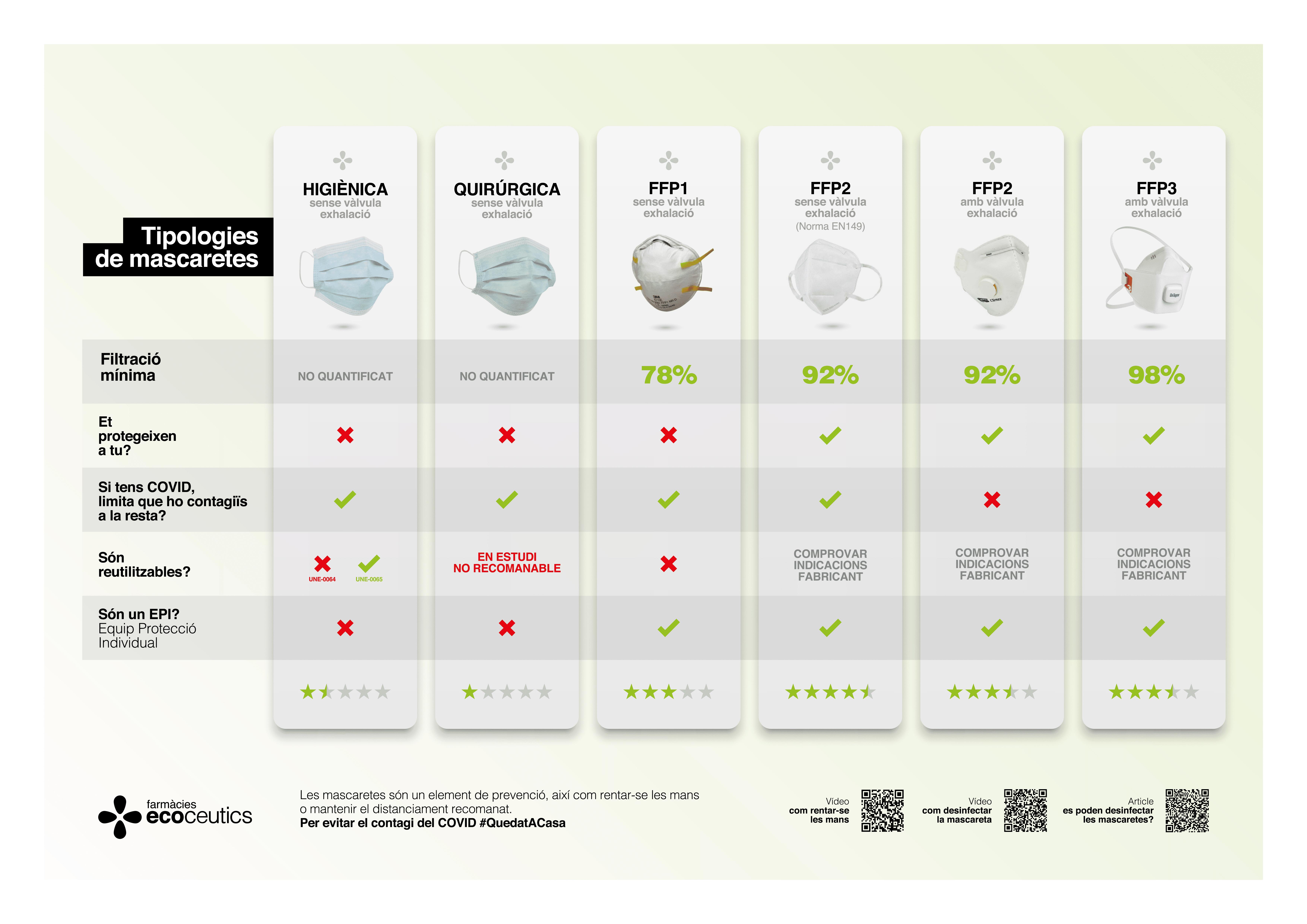 Diferents tipus de mascaretes